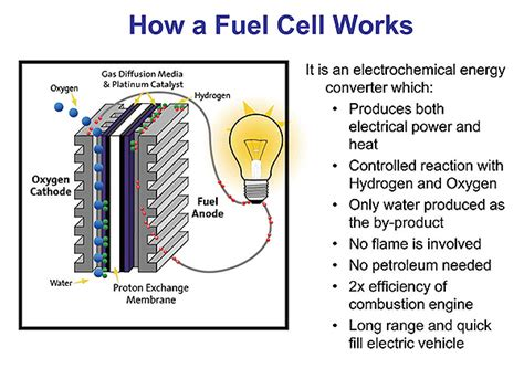 fuel cell power gains momentum power electronic tips
