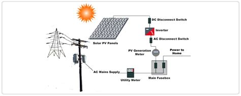 4 Best Images of Off-Grid Solar Power System Schematic ...