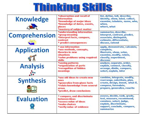 thinking skills learningtech learning today leading