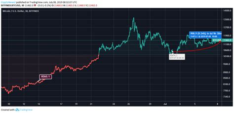 Live (btc) bitcoin price in india. Bitcoin Price Analysis: Trends Are Bullish, Govt. Of India Announces A Regulatory Framework For ...