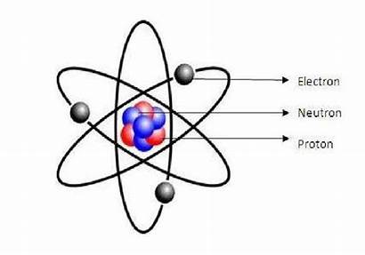 Atom Atomic Diagram Theory Chadwick Models Modern