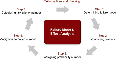 process failure modes and effects analysis fmea how to prevent the 100m british airways catastrophe
