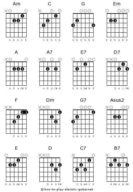 Guitar Chord Chart For Beginners Printable Basic