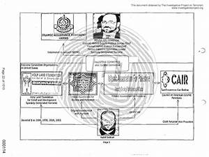 Fbi Chart And Documents Portray Cair As Hamas Related