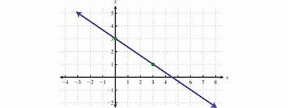 Linear Functions Graphing Text Graph Function Graphs