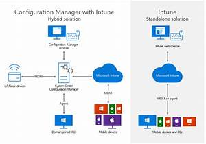 Migrating Mobile Device Management To Intune In The Azure