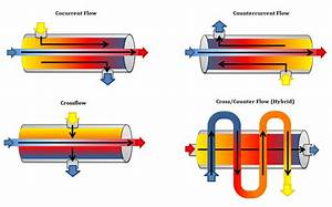 Understanding Heat Exchangers
