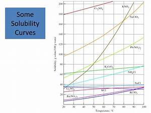 Aqueous Solution Chart Ppt Solubility Powerpoint Presentation Id 3105812