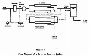 Figure 5 Flow Diagram Of A Reverse Osmosis System