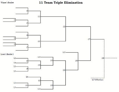 team triple elimination tournament bracket printable