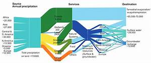 Water  U2013 Sankey Diagrams