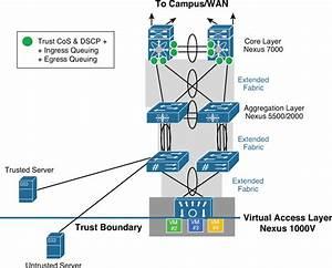Chapter 25  Data Center Core  Nexus 7000  Qos Design