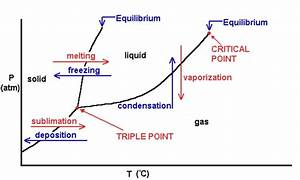 Phase Change Diagram