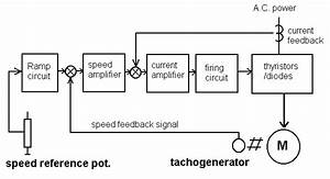 Industrial Thyristor Dc Drives Common Faults And Fault