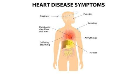 heart disease symptoms   created equal