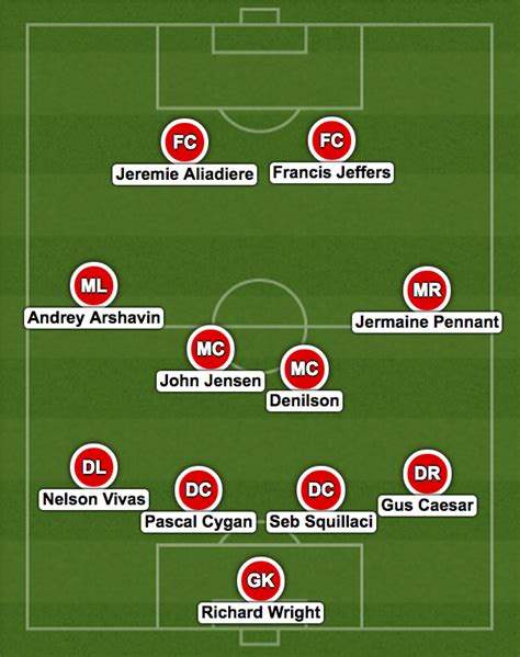 What is the best Arsenal XI team? - Quora