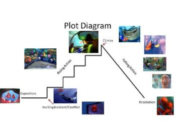 Nemo Plot Diagram by Plot Structure Using Findin By Mrs Mendez Teachers