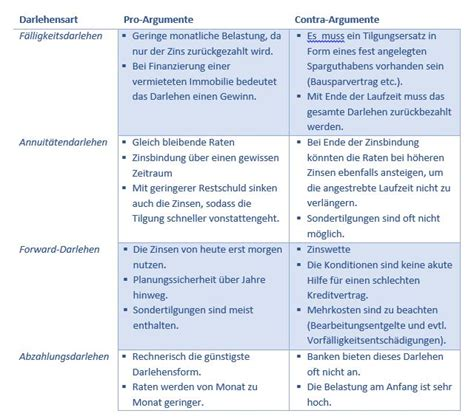 aktuelle bauzinsen tabelle aktuelle bauzinsen tabelle prozentuale entwicklung berechnen universal search die aktuellen