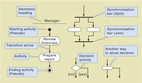 activity diagram   case