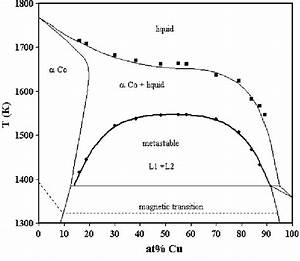 Phase Diagram Of Cu U2013co Showing The Metastable Miscibility Gap  Symbols