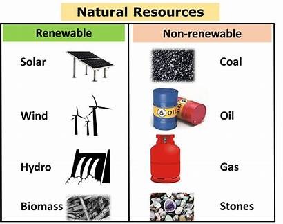 Resources Natural Renewable Non Facts Gas Important