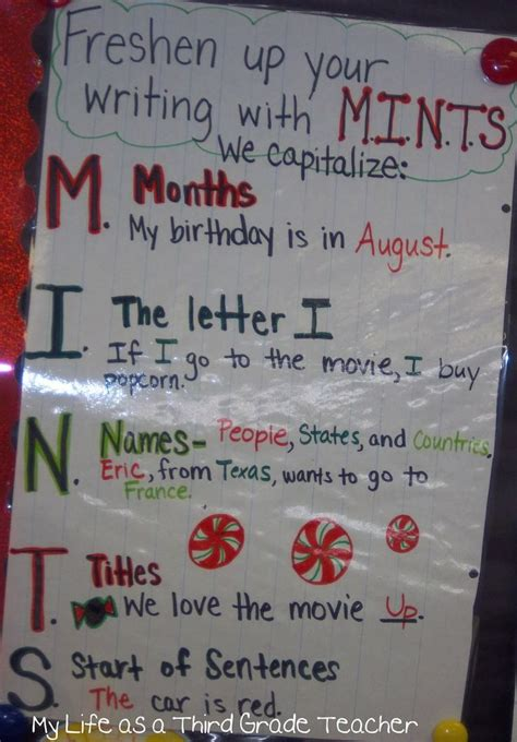 capitalization rules anchor charts classroom posters