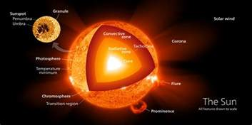 what are the parts of the sun universe today