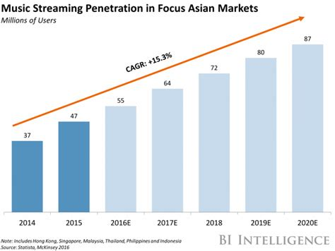 spotify targets asia for growth ahead of listing