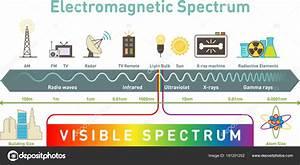 Elektromagnetisch Spectrum Pdf
