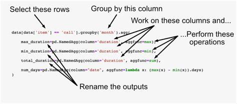 python pandas aggregation groupby grouping named agg update summarising analysis dataframe apply library aggregating using statistics sample 1024 ie multiple