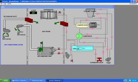 Proces Flow Diagram Component by Process Flow Diagram Of Hvac Scientific Diagram