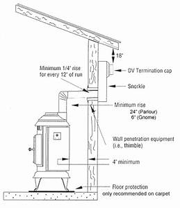 Installation Information From Thelin Hearth Products