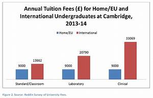 Tuition Fees for International and Postgraduates at ...