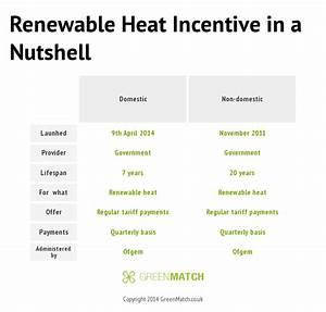 Find a Green Energy Tariff vol. 2 | GreenMatch