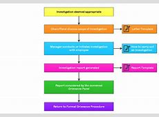 Dispute resolution procedure flow chart kalentri 2018 grievance procedure investigation dispute resolution toolkit policies procedures altavistaventures Images