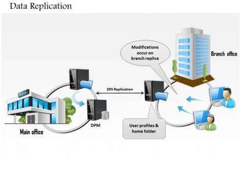data replication  main office  branch