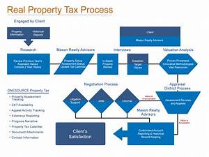 Property Tax Services