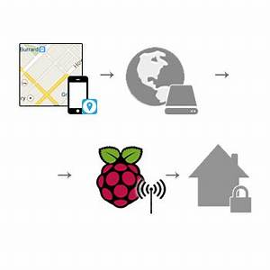 Alarmanlage Haus Nachrüsten : alarmanlage mit raspberry pi und geofancy automatisch ~ A.2002-acura-tl-radio.info Haus und Dekorationen