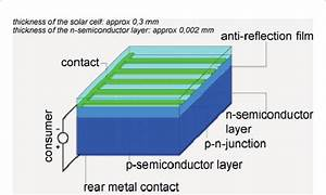 Schematic Diagram Of Crystalline Silicon Pv Cell  Source