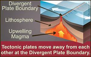 Facts About The Divergent Plate Boundary Explained With A