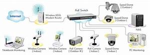 Cctv And Security Cameras Blog  What Is The Differance Between An Ip Camera And An Analog Camera