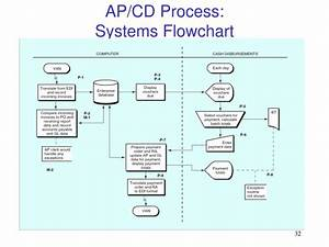 Invoice Letter For Payment Ppt The Purchasing Cash Disbursement Process