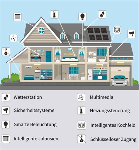 Kosten Smart Home Neubau by Smart Home Kabel Kosten Wohn Design