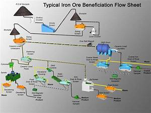 The Six Main Steps Of Iron Ore Processing