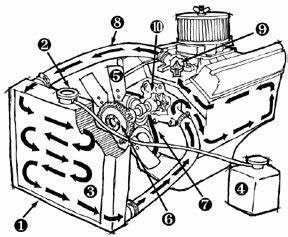 jeep radiator and cooling system explained quadratec With diagram further 2001 jeep grand cherokee radiator diagram on jeep