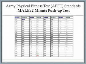 Navy Pft Score Chart Palax