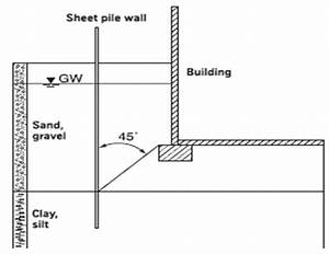 Sheet pile wall design xls : Sheet pile wall design example equalvote