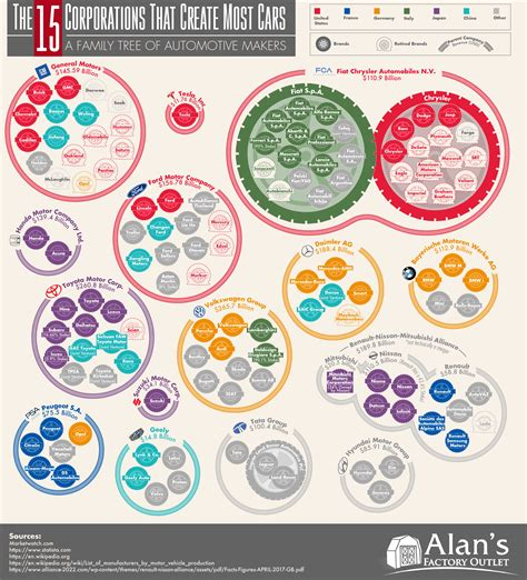 Auto Companies by The 15 Corporations That Create Most Cars A Family Tree