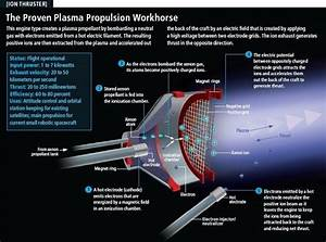 What Is Plasma And How Can It Be Used In Rocket Propulsion