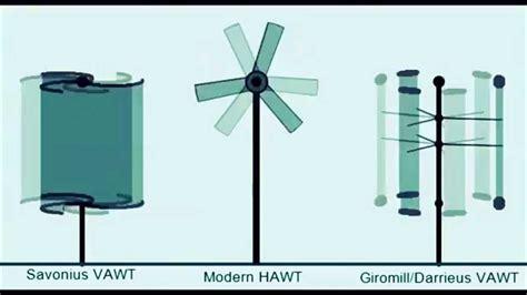 Виды ветрогенераторов . электрика в доме